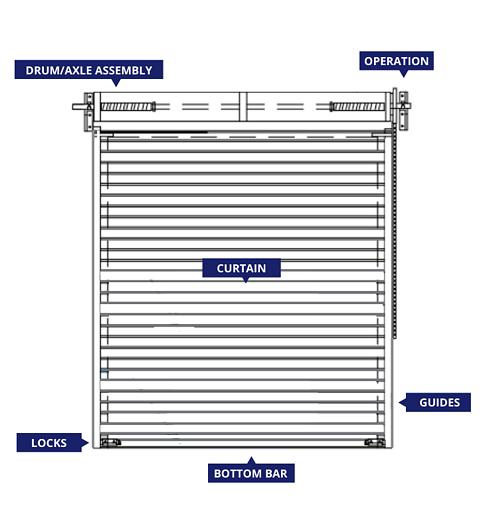 Commercial Roll up Door Diagram with Labeled Parts